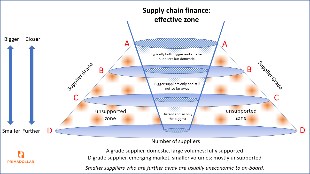 Supply chain finance meets trade finance