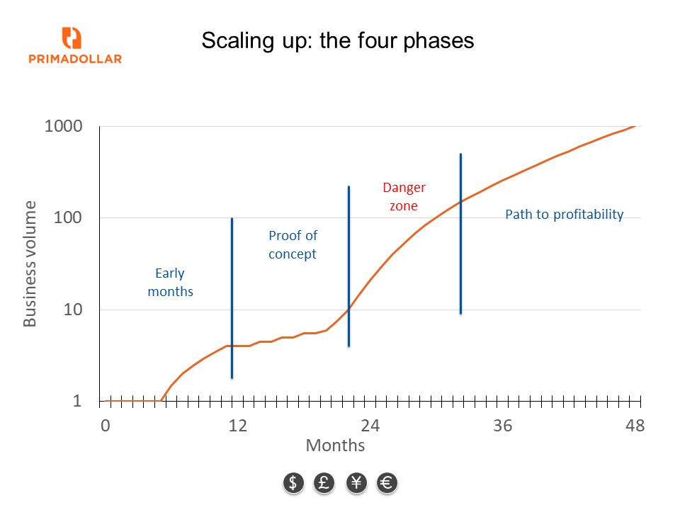 Altfi: How to scale part 1