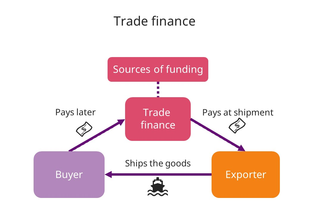 Trade finance is simple